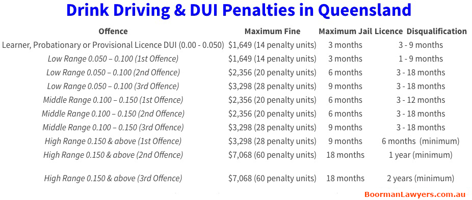 DUI Penalties Qld